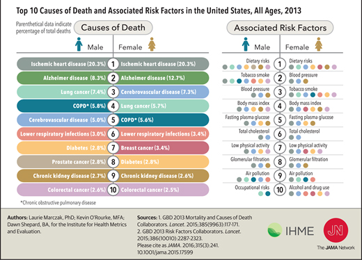 the leading factors that causes death Statistics on causes of death in the eu assess the risk associated with specific diseases (especially diseases of the circulatory system and cancer), and other causes.